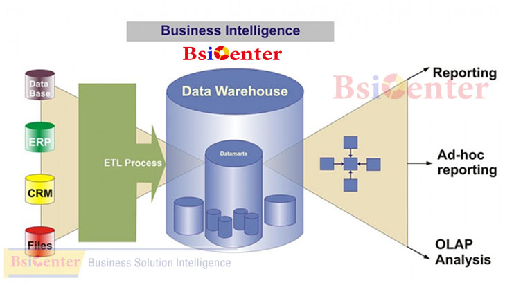 ِِِDatawarehouse